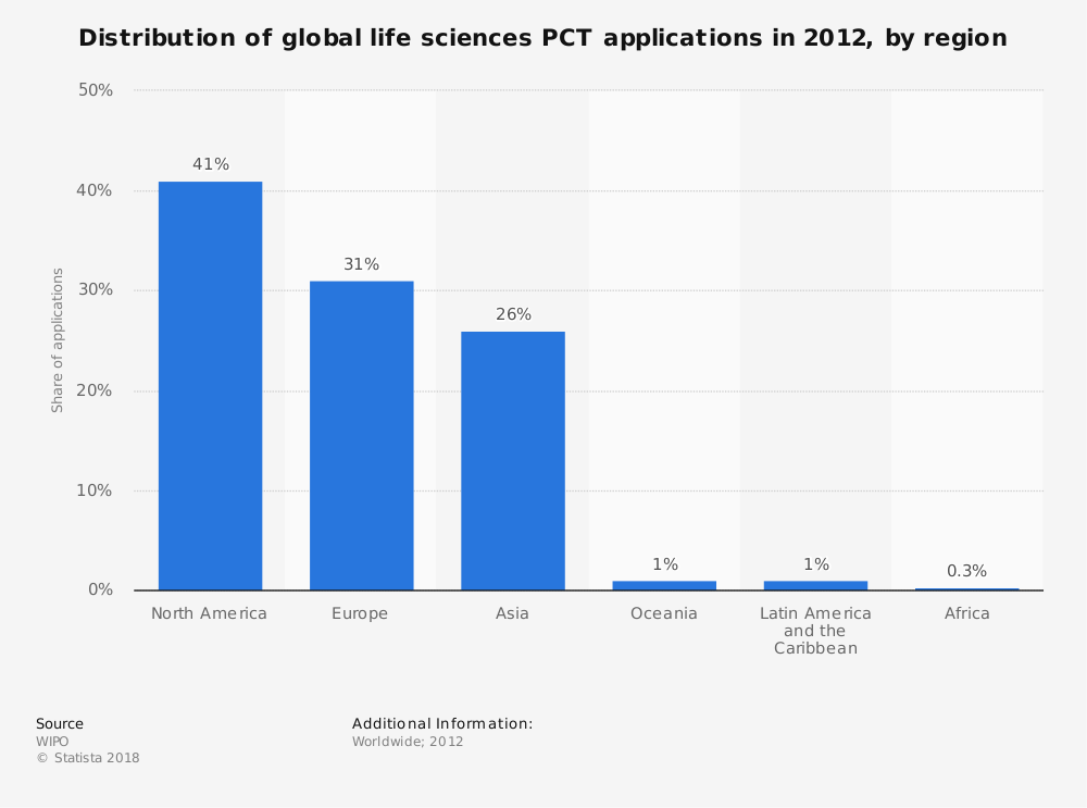 Statistic: Distribution of global life sciences PCT applications in 2012, by region  | Statista