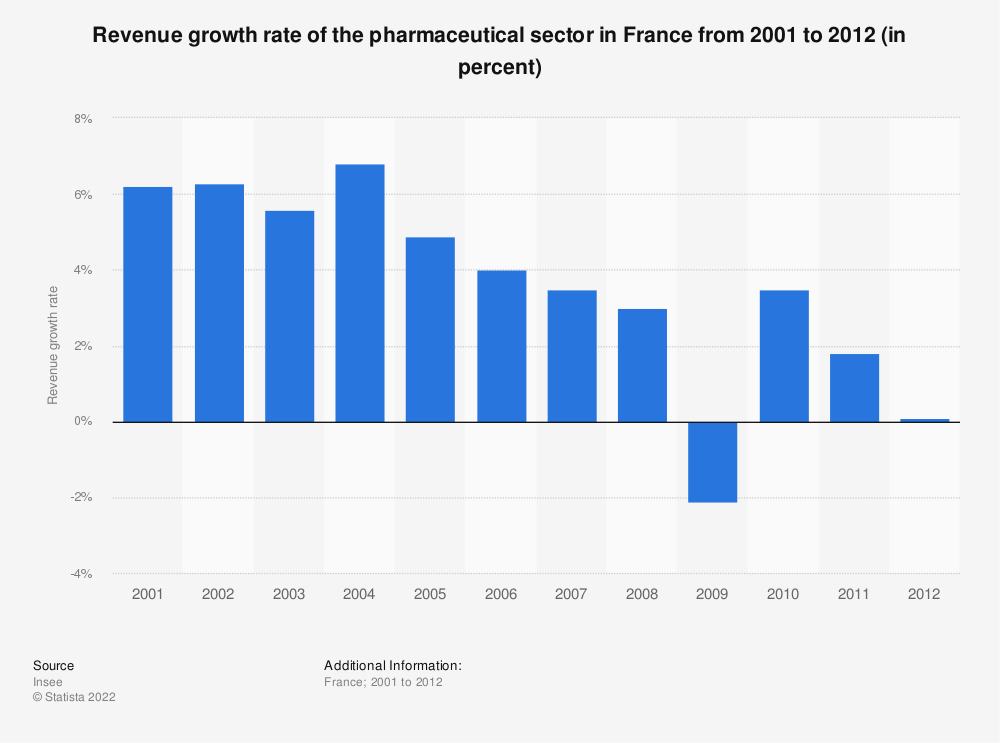 Statistic: Revenue growth rate of the pharmaceutical sector in France from 2001 to 2012 (in percent) | Statista