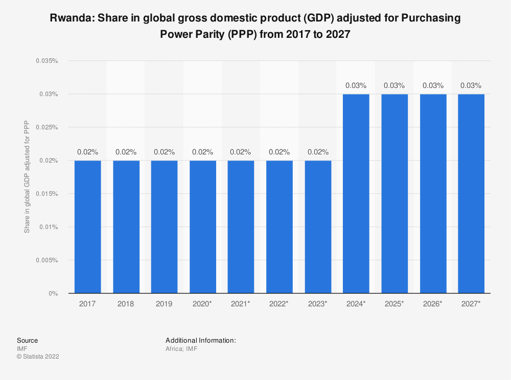 Statistic: Rwanda: Share in global gross domestic product (GDP) adjusted for Purchasing Power Parity (PPP) from 2015 to 2025 | Statista