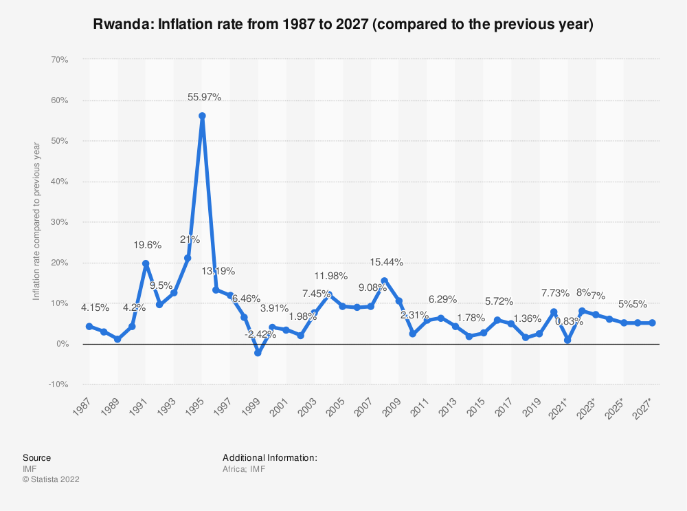 Statistic: Rwanda: Inflation rate from 1985 to 2025 (compared to the previous year) | Statista