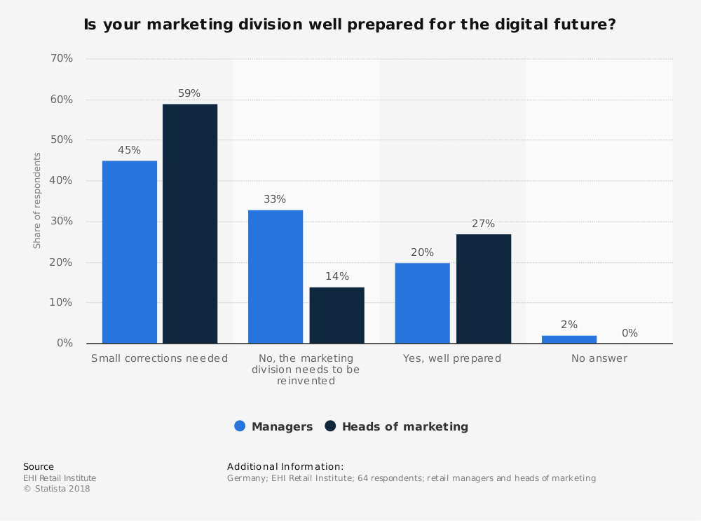 Statistic: Is your marketing division well prepared for the digital future? | Statista