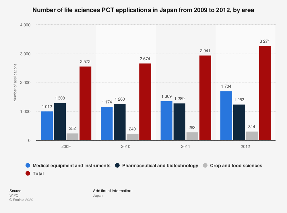 Statistic: Number of life sciences PCT applications in Japan from 2009 to 2012, by area | Statista