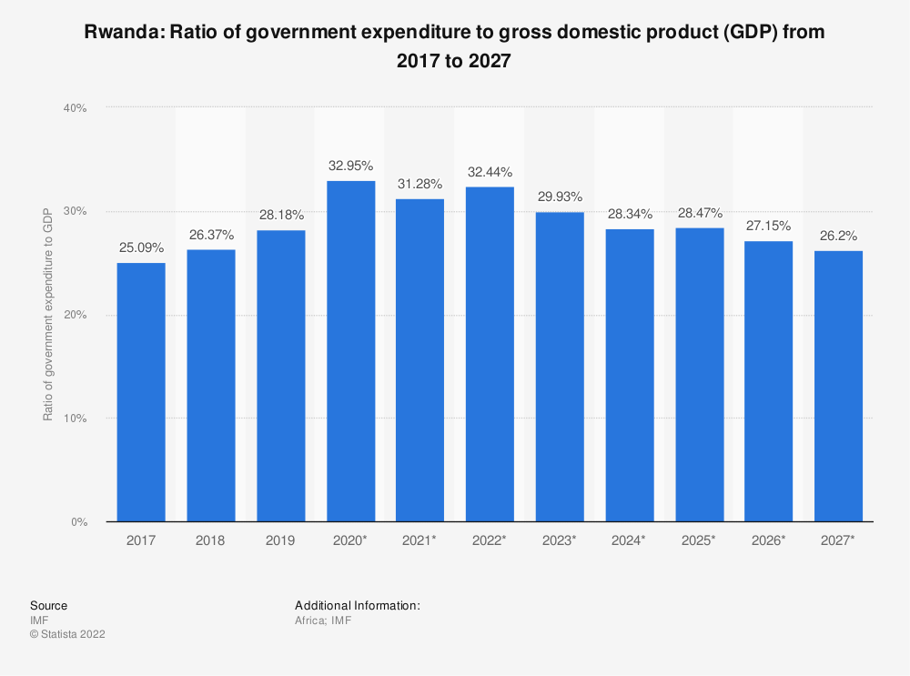 Statistic: Rwanda: Ratio of government expenditure to gross domestic product (GDP) from 2014 to 2024 | Statista