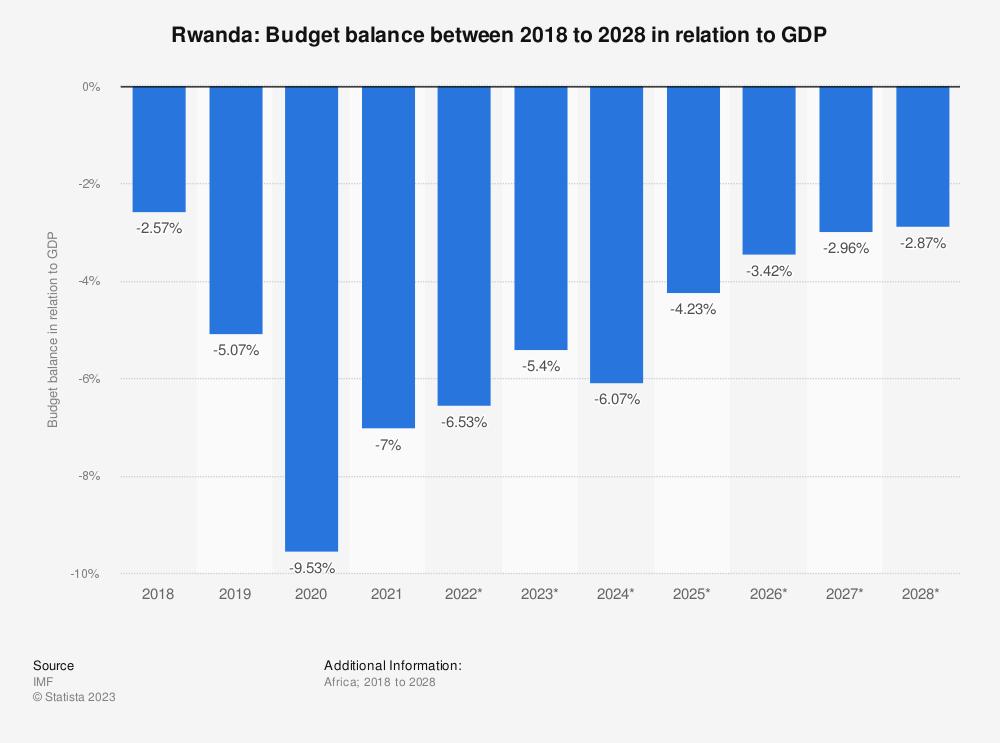 Statistic: Rwanda: Budget balance between 2015 to 2025 in relation to GDP | Statista