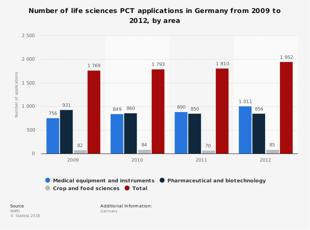 Statistic: Number of life sciences PCT applications in Germany from 2009 to 2012, by area | Statista