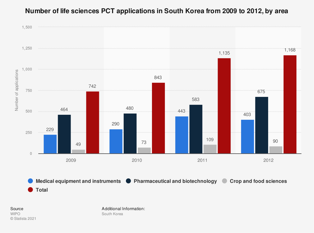Statistic: Number of life sciences PCT applications in South Korea from 2009 to 2012, by area | Statista
