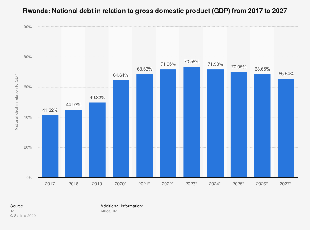 Statistic: Rwanda: National debt in relation to gross domestic product (GDP) from 2015 to 2025 | Statista