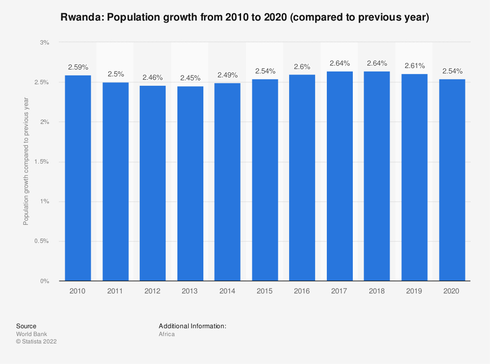 Statistic: Rwanda: Population growth from 2009 to 2019 (compared to previous year) | Statista