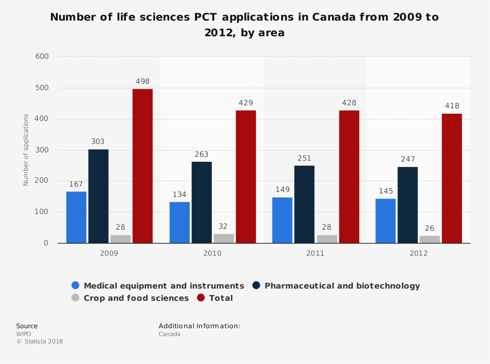 Statistic: Number of life sciences PCT applications in Canada from 2009 to 2012, by area | Statista
