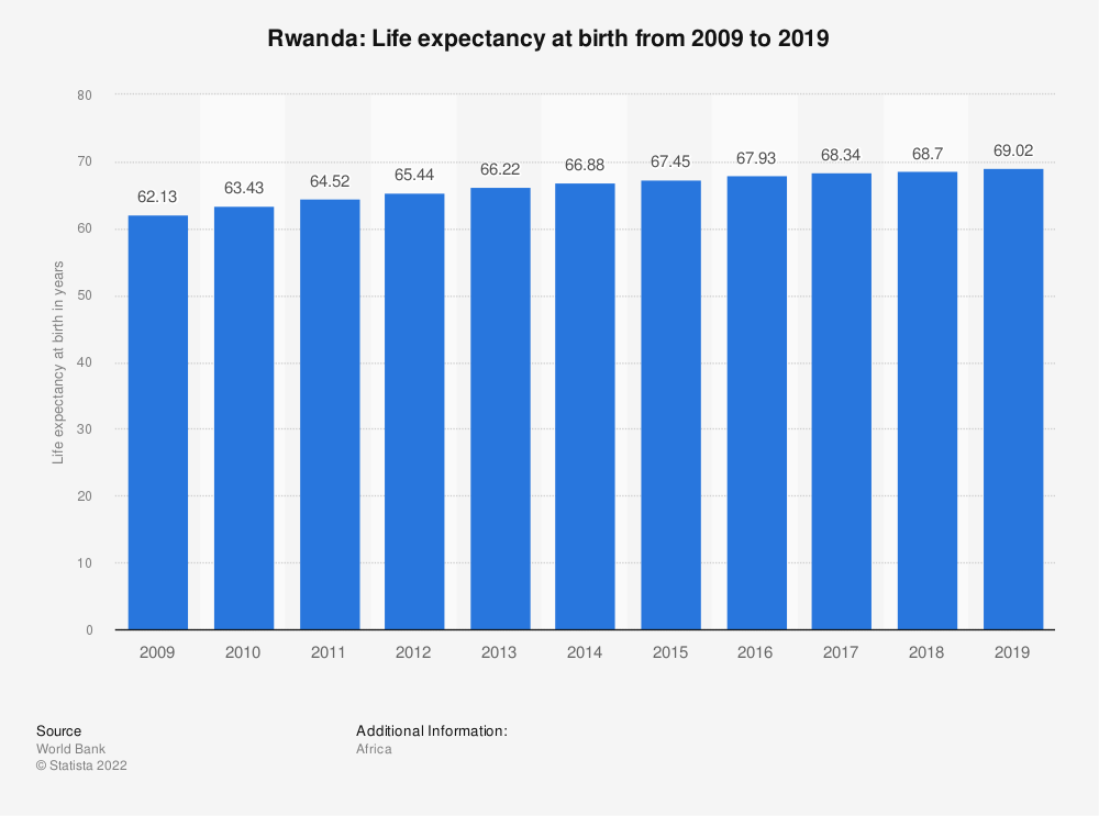 Statistic: Rwanda: Life expectancy at birth from 2007 to 2017 | Statista