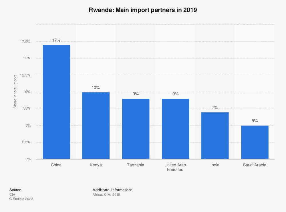 Statistic: Rwanda: Main import partners in 2017   Statista