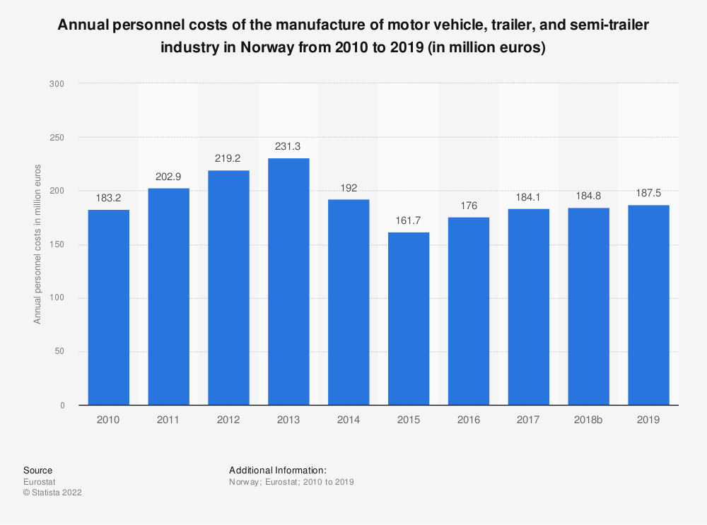 Statistic: Annual personnel costs of the manufacture of motor vehicle, trailer and semi-trailer industry in Norway from 2008 to 2015 (in million euros) | Statista