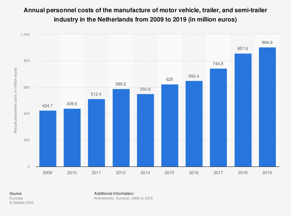 Statistic: Annual personnel costs of the manufacture of motor vehicle, trailer and semi-trailer industry in the Netherlands from 2009 to 2015 (in million euros) | Statista