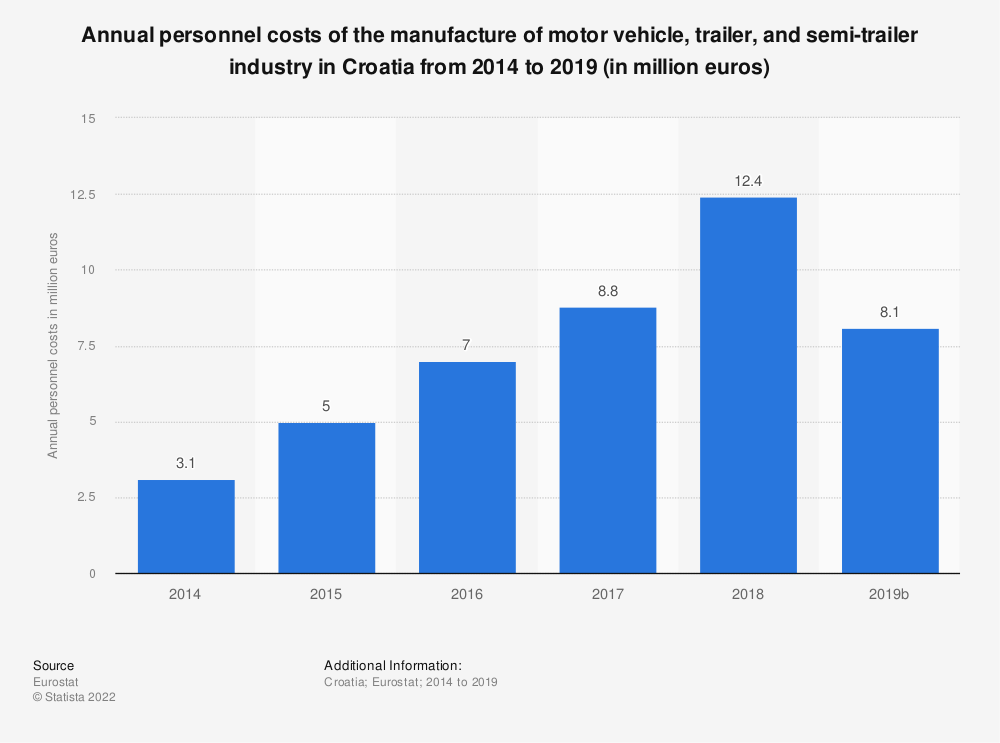 Statistic: Annual personnel costs of the manufacture of motor vehicle, trailer and semi-trailer industry in Croatia from 2008 to 2015 (in million euros) | Statista