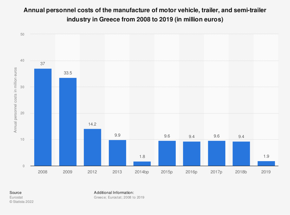 Statistic: Annual personnel costs of the manufacture of motor vehicle, trailer and semi-trailer industry in Greece from 2008 to 2015 (in million euros) | Statista
