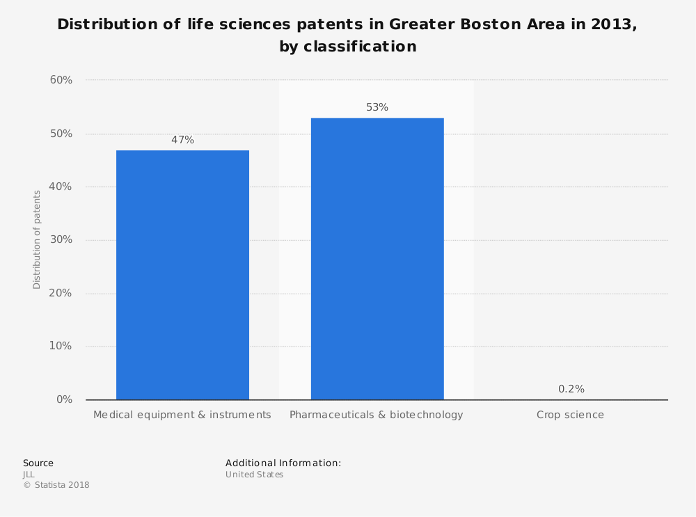 Statistic: Distribution of life sciences patents in Greater Boston Area in 2013, by classification  | Statista