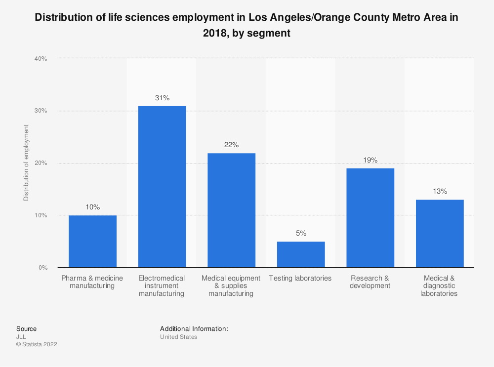 Statistic: Distribution of life sciences employment in Los Angeles/Orange County Metro Area in 2018, by segment | Statista