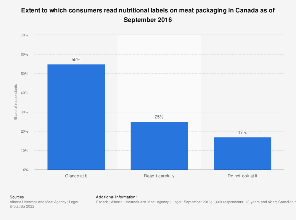 Statistic: Extent to which consumers read nutritional labels on meat packaging in Canada as of September 2016 | Statista
