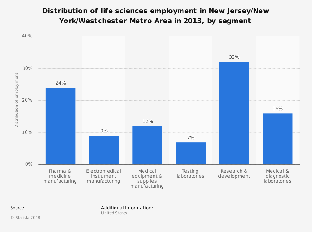Statistic: Distribution of life sciences employment in New Jersey/New York/Westchester Metro Area in 2013, by segment | Statista