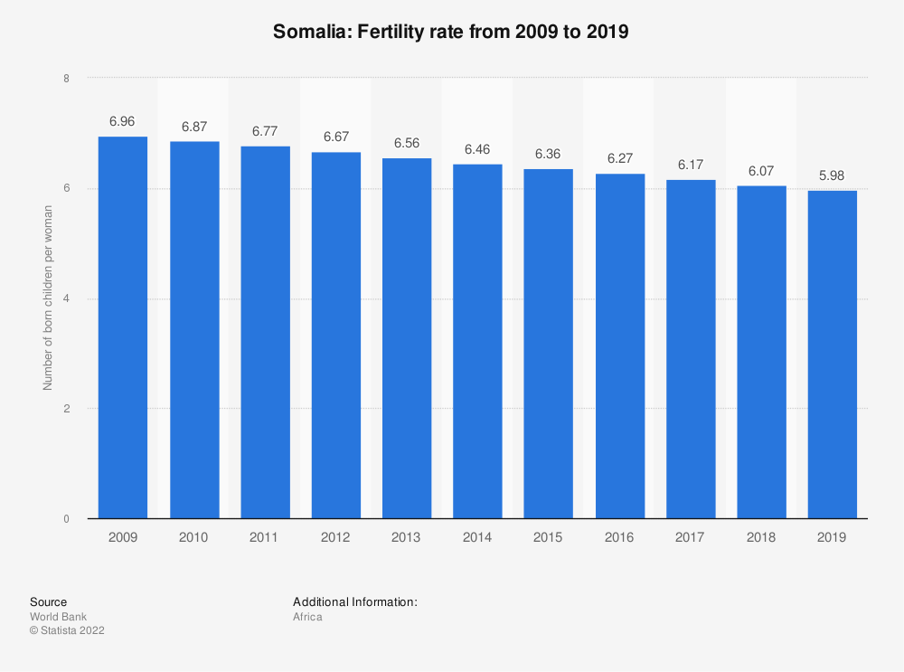 Statistic: Somalia: Fertility rate from 2007 to 2017 | Statista