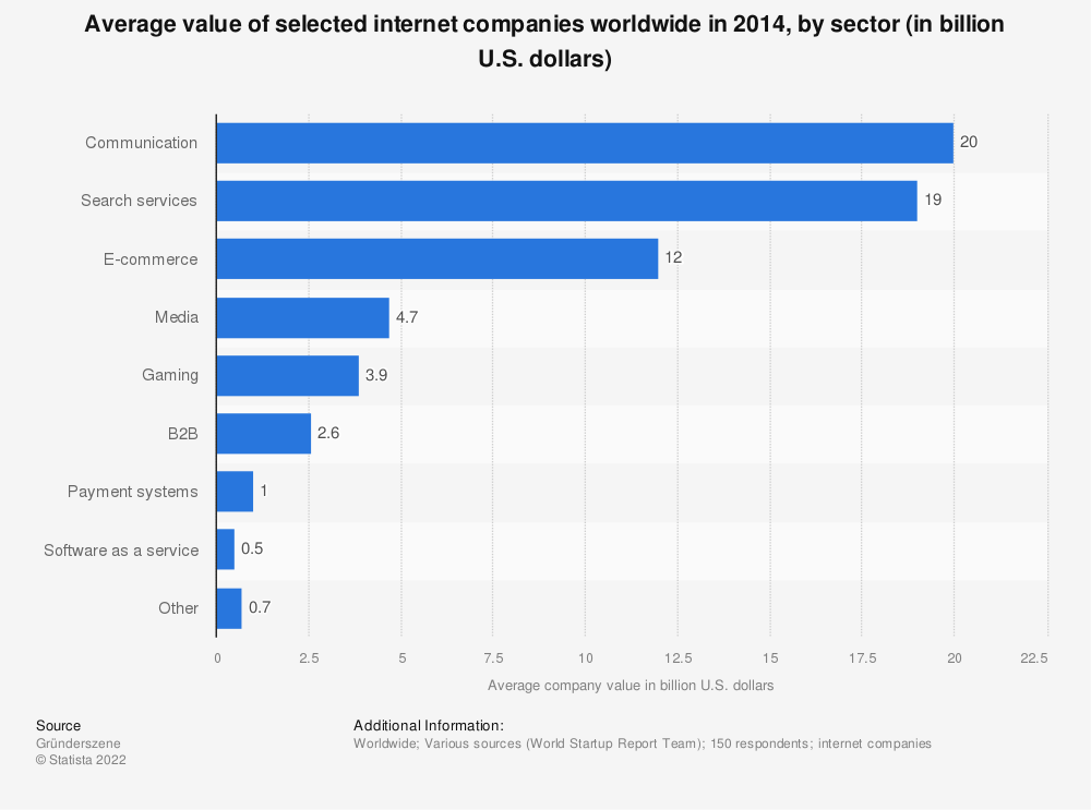 Statistic: Average value of selected internet companies worldwide in 2014, by sector (in billion U.S. dollars) | Statista