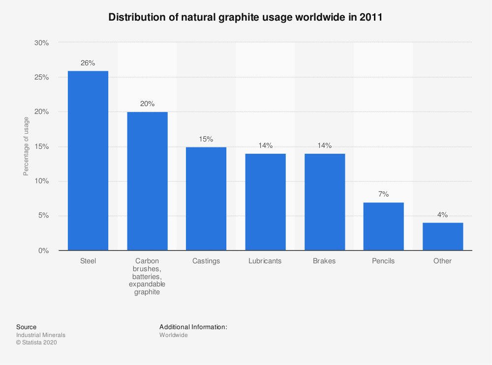 Statistic: Distribution of natural graphite usage worldwide in 2011  | Statista