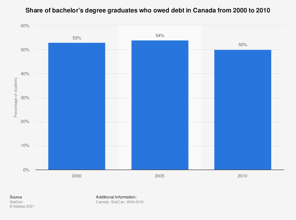 Statistic: Share of bachelor's degree graduates who owed debt in Canada from 2000 to 2010 | Statista