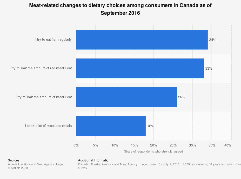 Statistic: Meat-related changes to dietary choices among consumers in Canada as of September 2016 | Statista