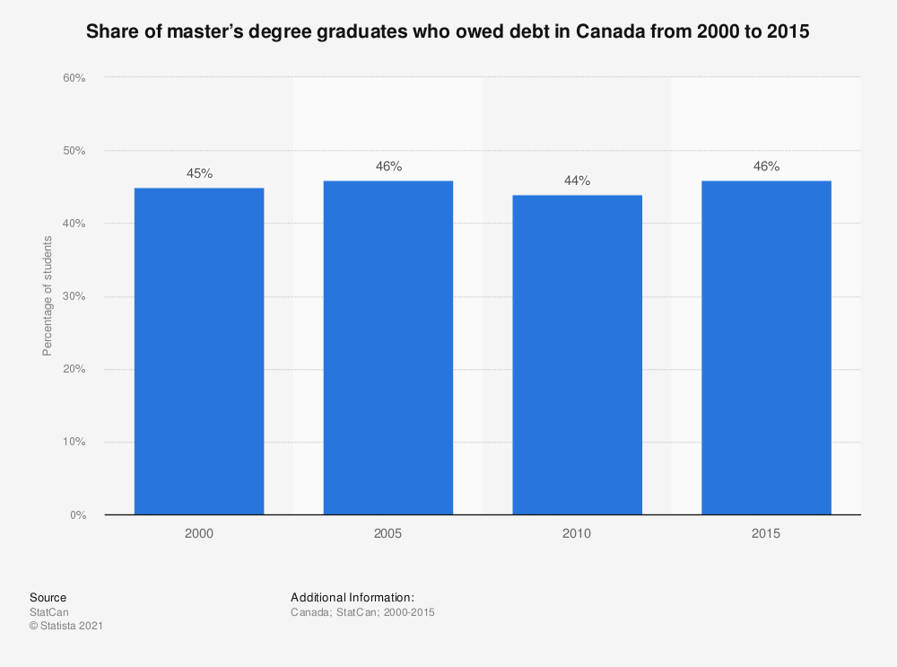 Statistic: Share of master's degree graduates who owed debt in Canada from 2000 to 2010 | Statista