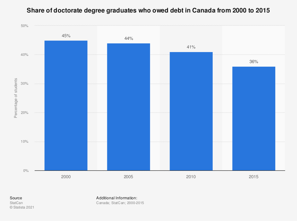 Statistic: Share of doctorate degree graduates who owed debt in Canada from 2000 to 2010 | Statista