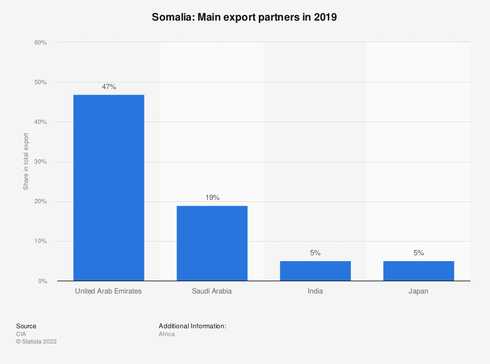Statistic: Somalia: Main export partners in 2017 | Statista