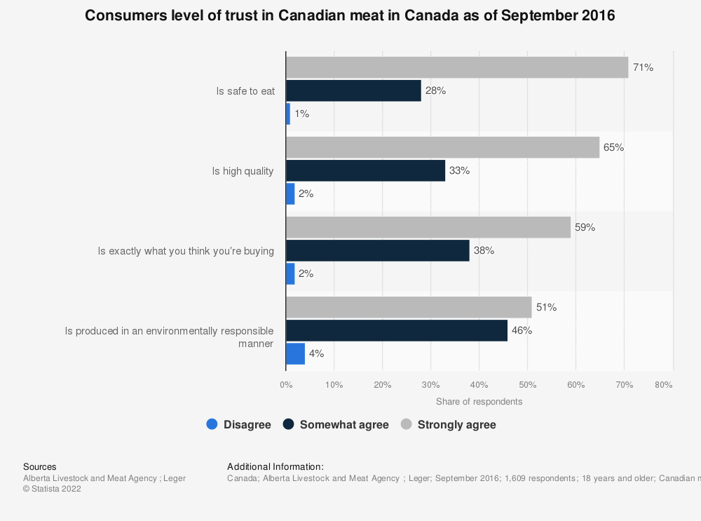 Statistic: Consumers level of trust in Canadian meat in Canada as of September 2016 | Statista