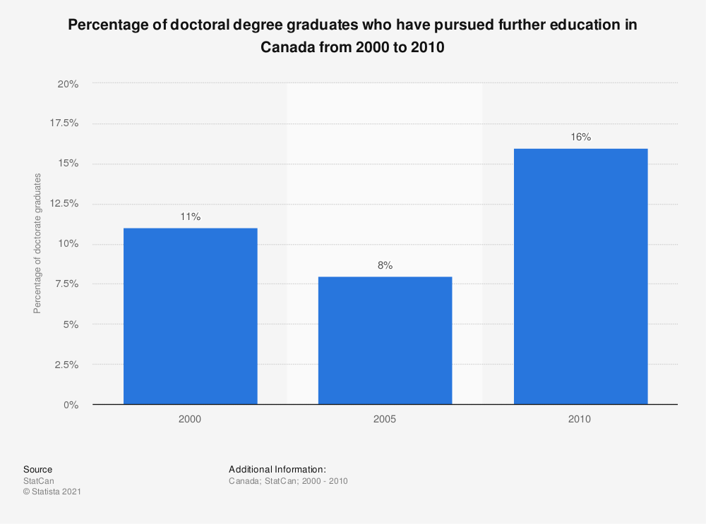 Statistic: Percentage of doctoral degree graduates who have pursued further education in Canada from 2000 to 2010 | Statista