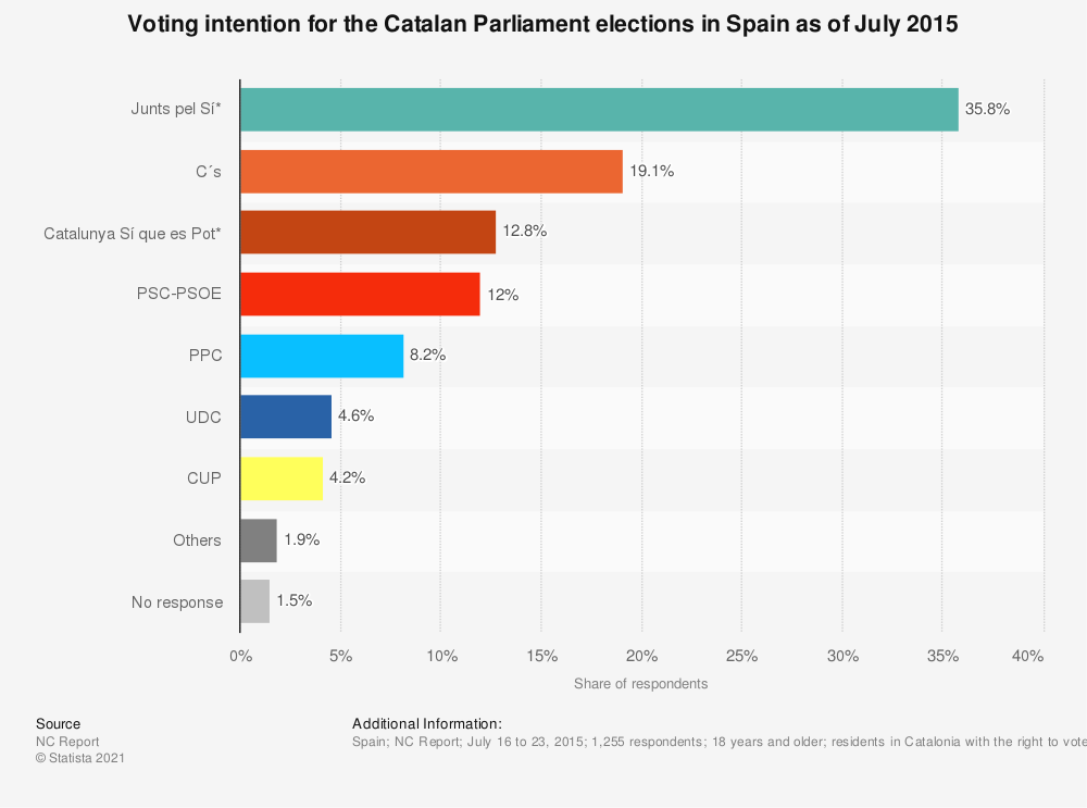 Statistic: Voting intention for the Catalan Parliament elections in Spain as of July 2015 | Statista