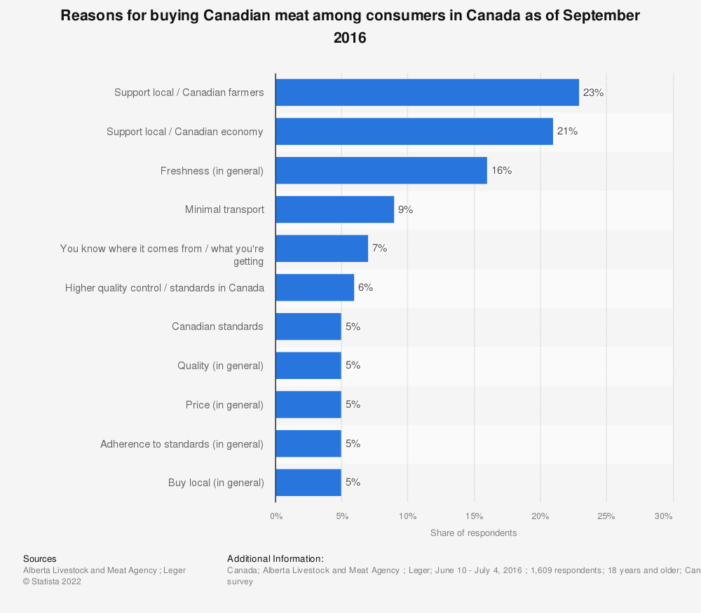 Statistic: Reasons for buying Canadian meat among consumers in Canada as of September 2016 | Statista
