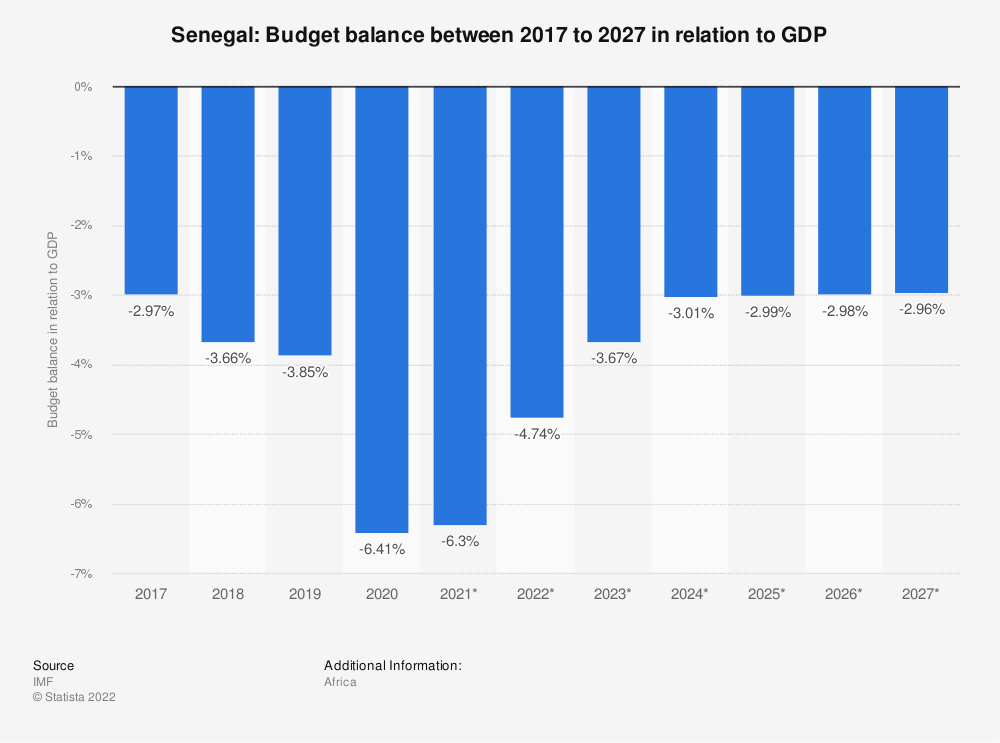 Statistic: Senegal: Budget balance between 2016 to 2026 in relation to GDP | Statista