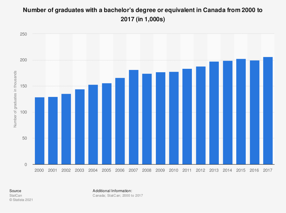 Statistic: Number of graduates with a bachelor's degree or equivalent in Canada from 2000 to 2017 (in 1,000s) | Statista