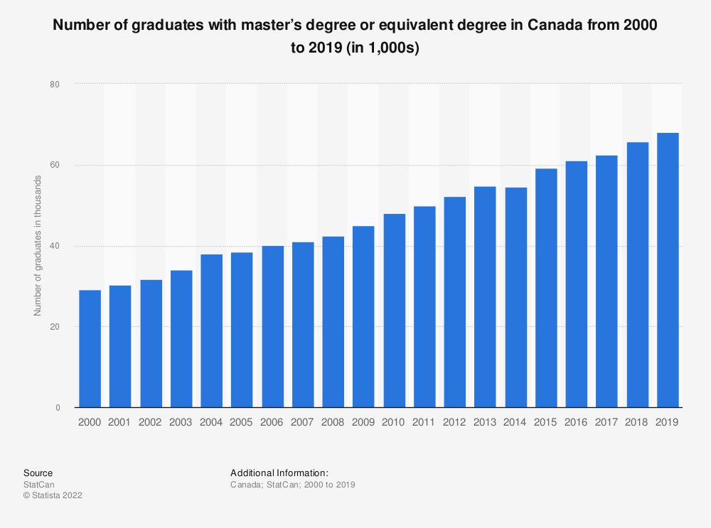 Statistic: Number of graduates with master's degree or equivalent degree in Canada from 2000 to 2018 (in 1,000s) | Statista