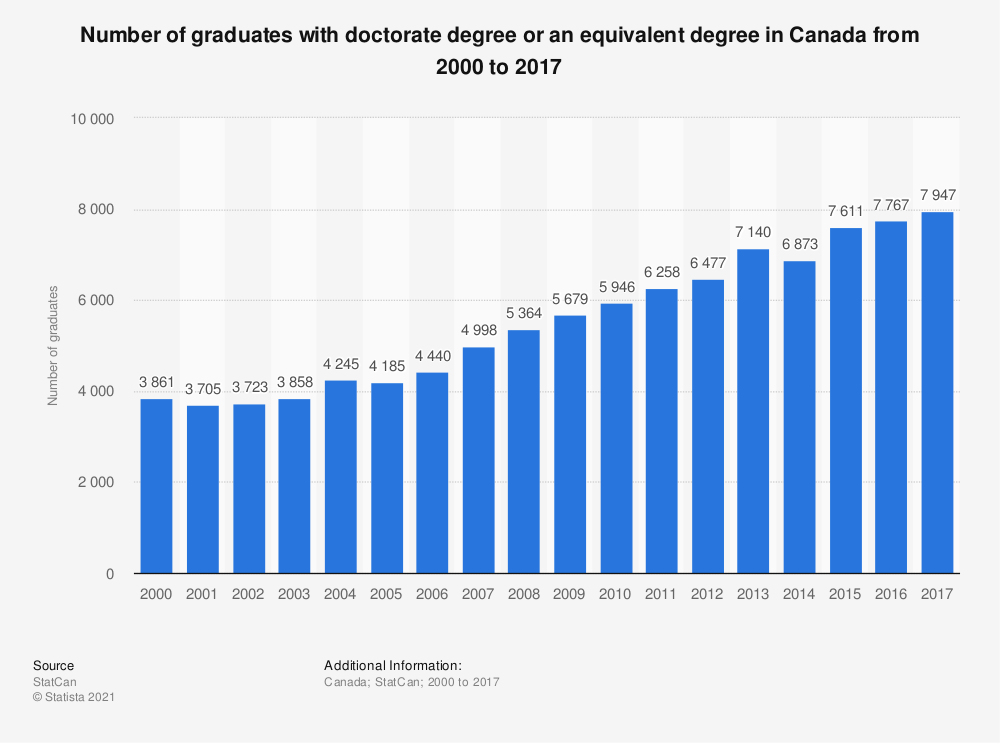 Statistic: Number of graduates with doctorate degree or an equivalent degree in Canada from 2000 to 2017 | Statista