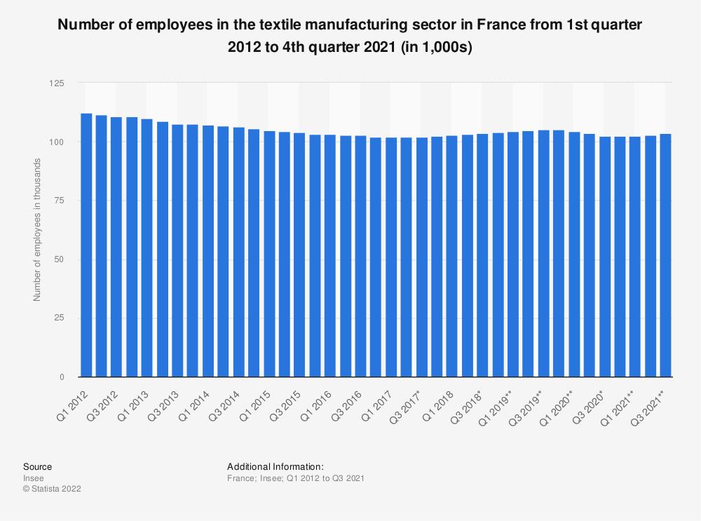 Statistic: Number of employees in the textile manufacturing sector in France from 1st quarter 2012 to 1st quarter 2018 (in 1,000s) | Statista