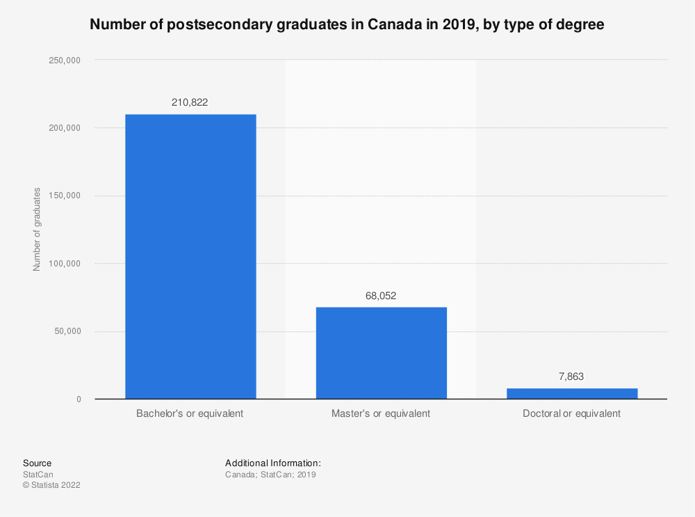 Statistic: Number of postsecondary graduates in Canada in 2016, by type of degree | Statista