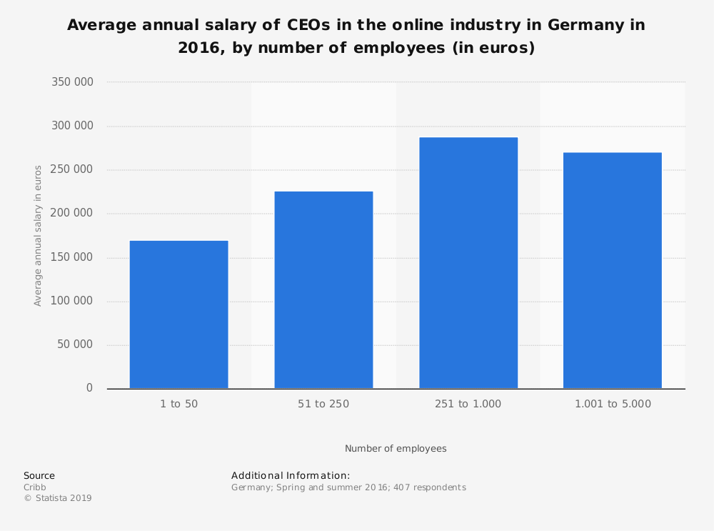 Statistic: Average annual salary of CEOs in the online industry in Germany in 2016, by number of employees (in euros) | Statista