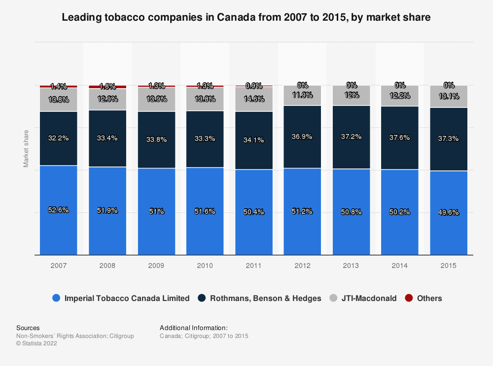 Statistic: Leading tobacco companies in Canada from 2007 to 2014, by market share  | Statista