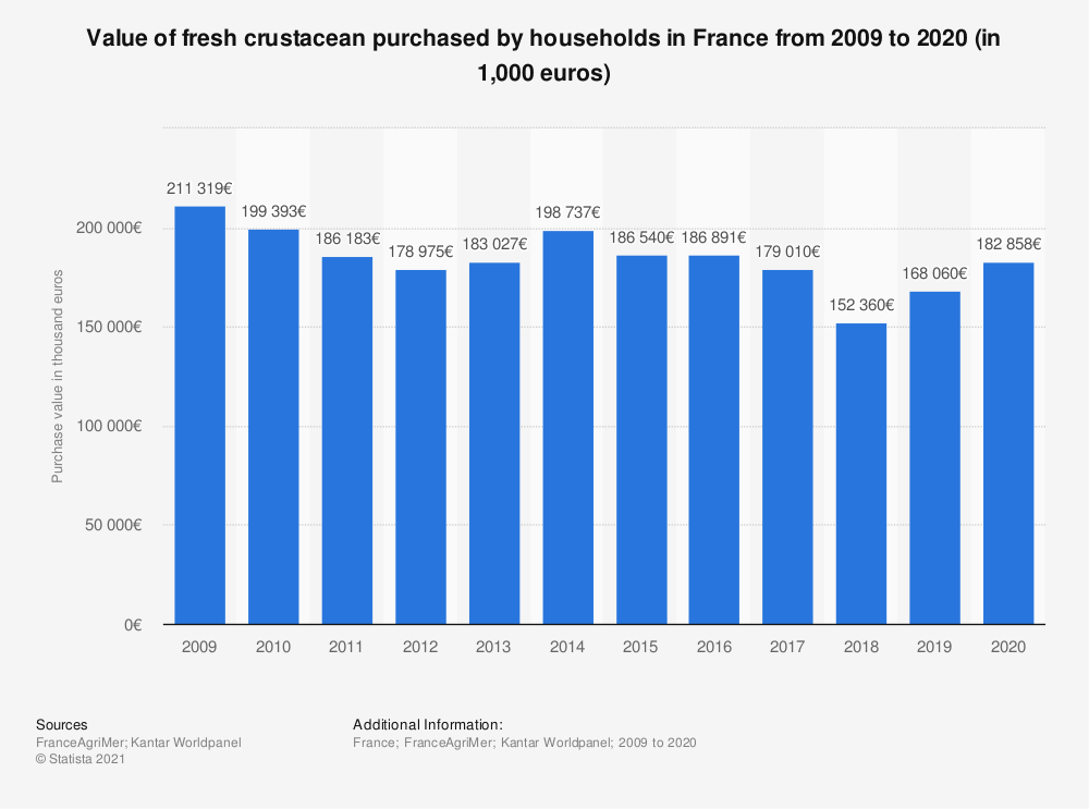 Statistic: Value of fresh crustacean household consumption in France from 2009  to 2018 (in thousand euros)  | Statista