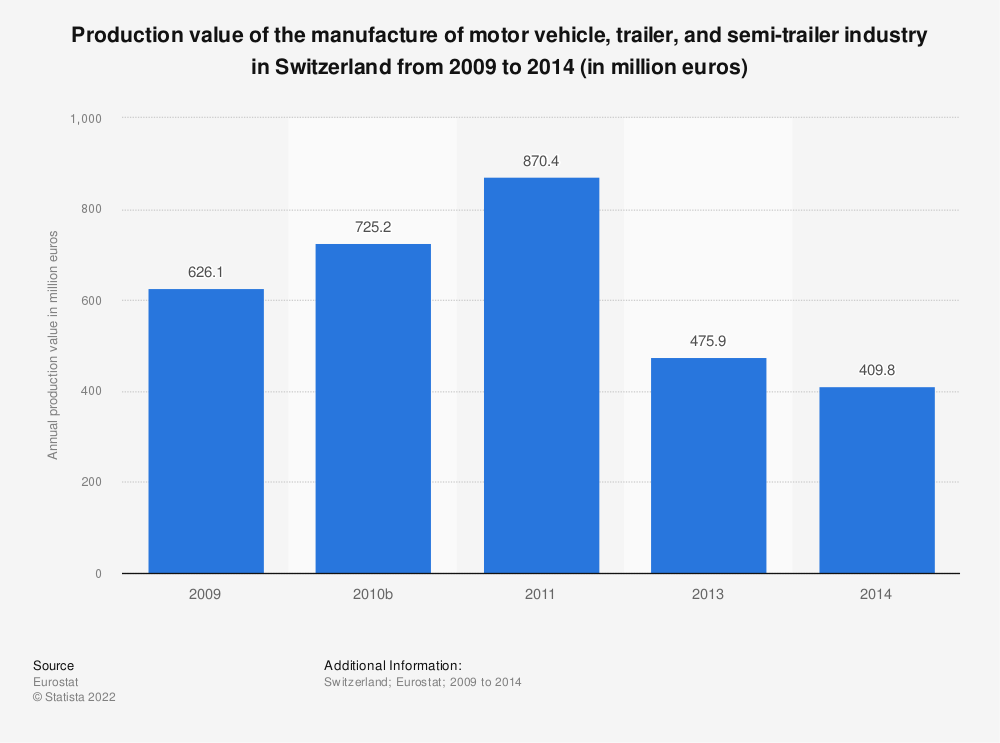 Statistic: Production value of the manufacture of motor vehicle, trailer and semi-trailer industry in Switzerland from 2009 to 2017 (in million euros) | Statista