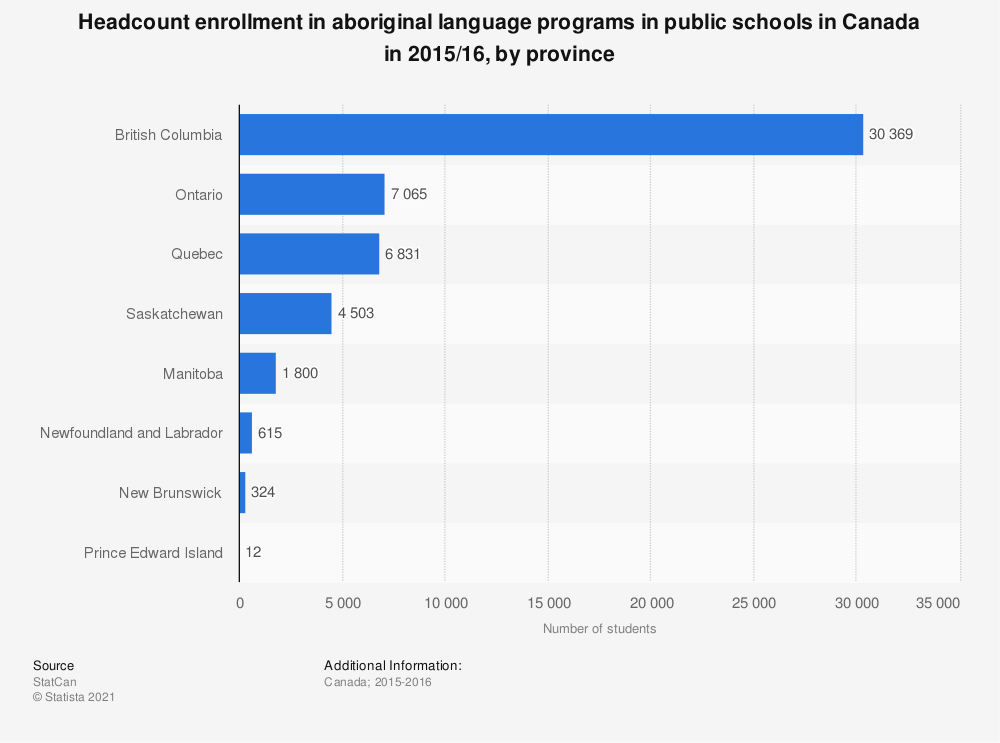 Statistic: Headcount enrollment in aboriginal language programs in public schools in Canada in 2015/16, by province | Statista