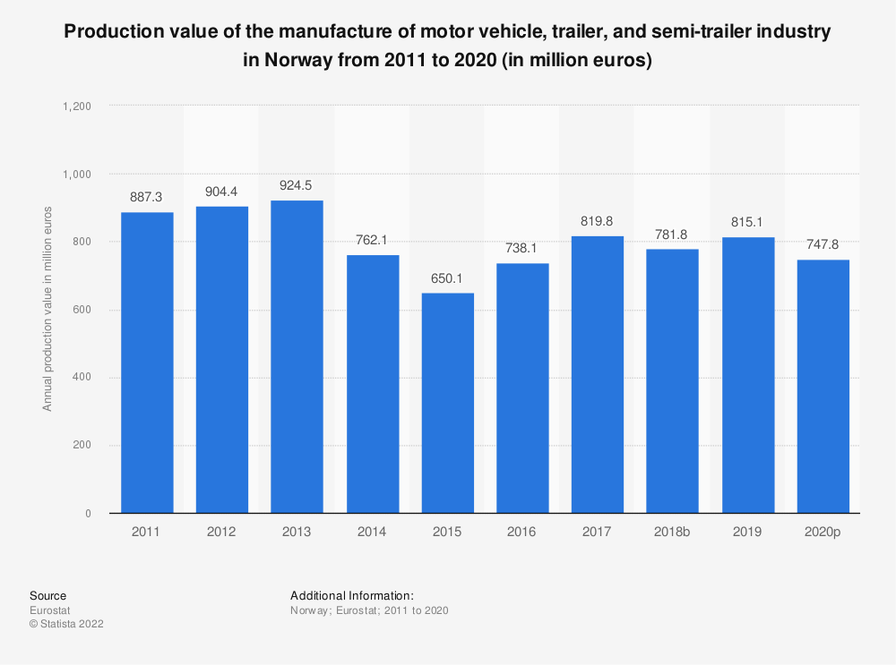 Statistic: Production value of the manufacture of motor vehicle, trailer and semi-trailer industry in Norway from 2008 to 2016 (in million euros) | Statista