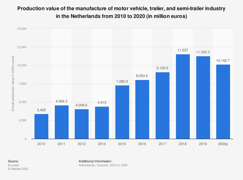 Statistic: Production value of the manufacture of motor vehicle, trailer and semi-trailer industry in the Netherlands from 2009 to 2016 (in million euros) | Statista