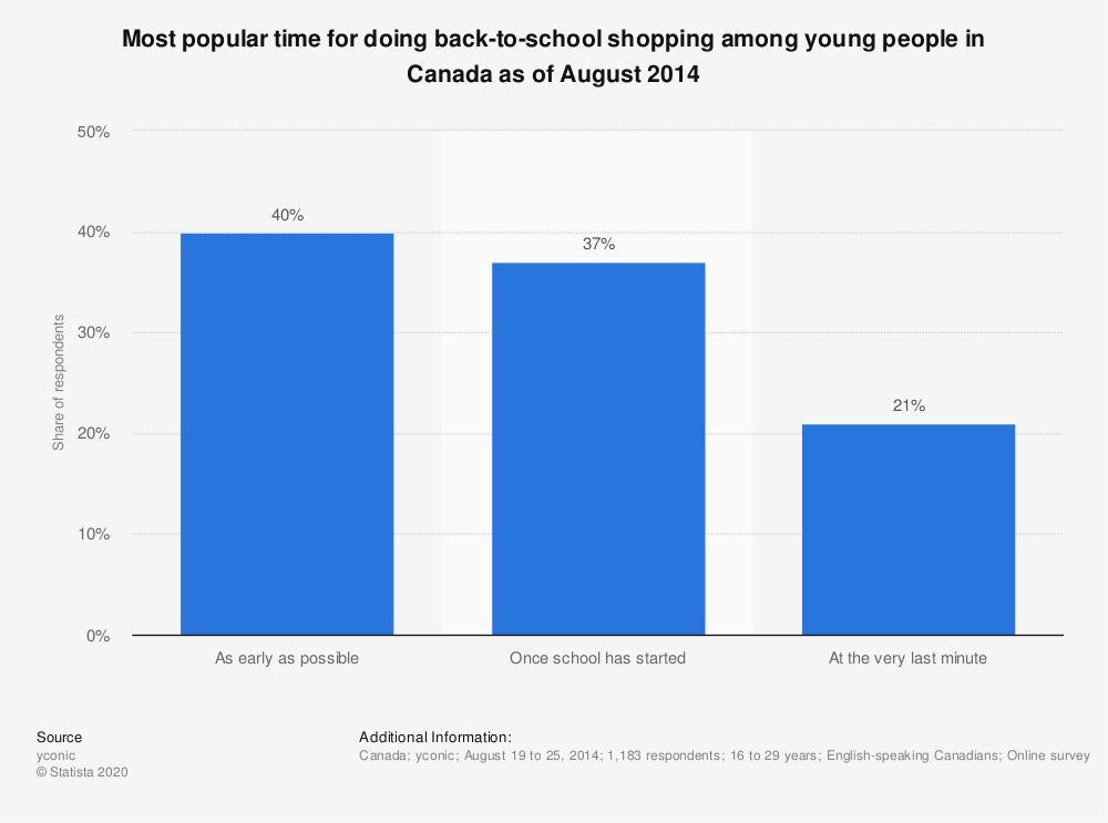 Statistic: Most popular time for doing back-to-school shopping among young people in Canada as of August 2014 | Statista