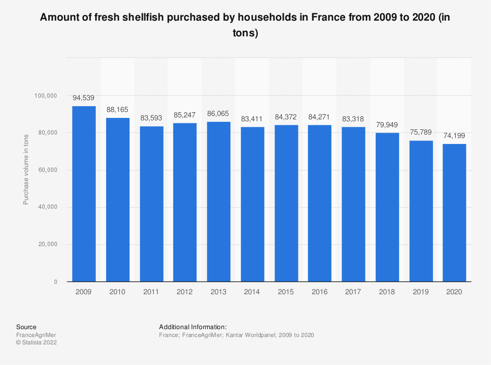 Statistic: Amount of fresh shellfish purchased by households in France from 2009  to 2020 (in tons)  | Statista